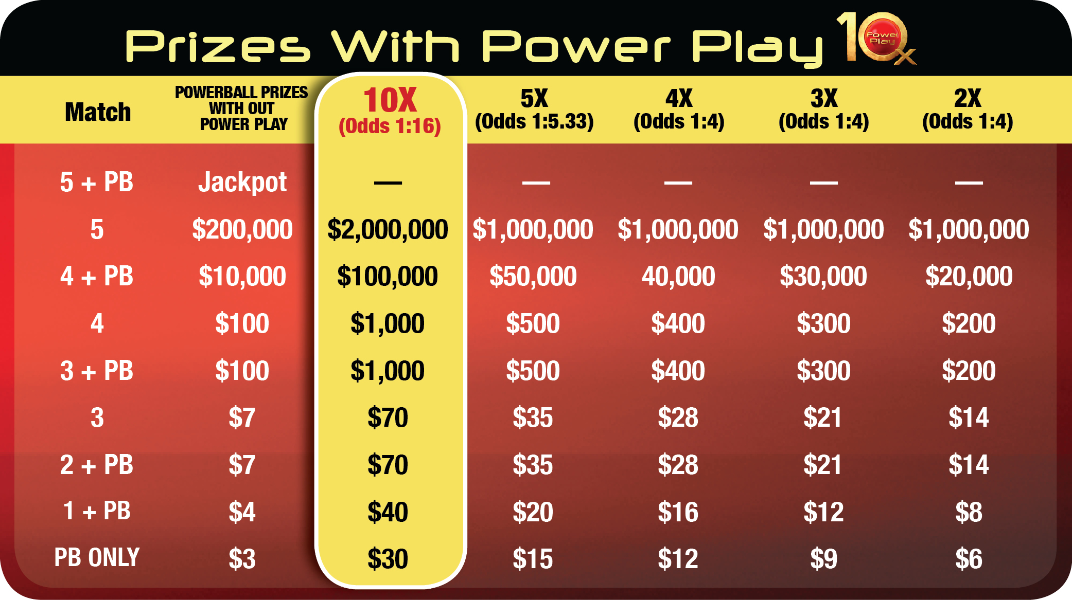 power play lottery numbers